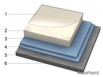 Pavimento bianco puro in resina resin floor srl for Scale rivestite in resina