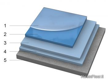 Pavimenti in resina multistrato resin floor srl for Scale rivestite in resina