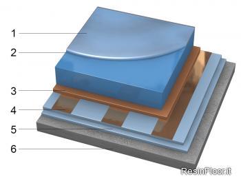 Pavimento antistatico in resina conduttivo resin floor srl for Scale rivestite in resina