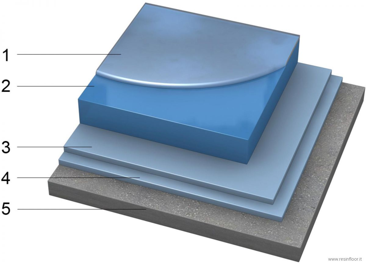 Resine Epossidiche Pavimenti.Pavimenti In Resina Epossidica Autolivellante Resin Floor Srl