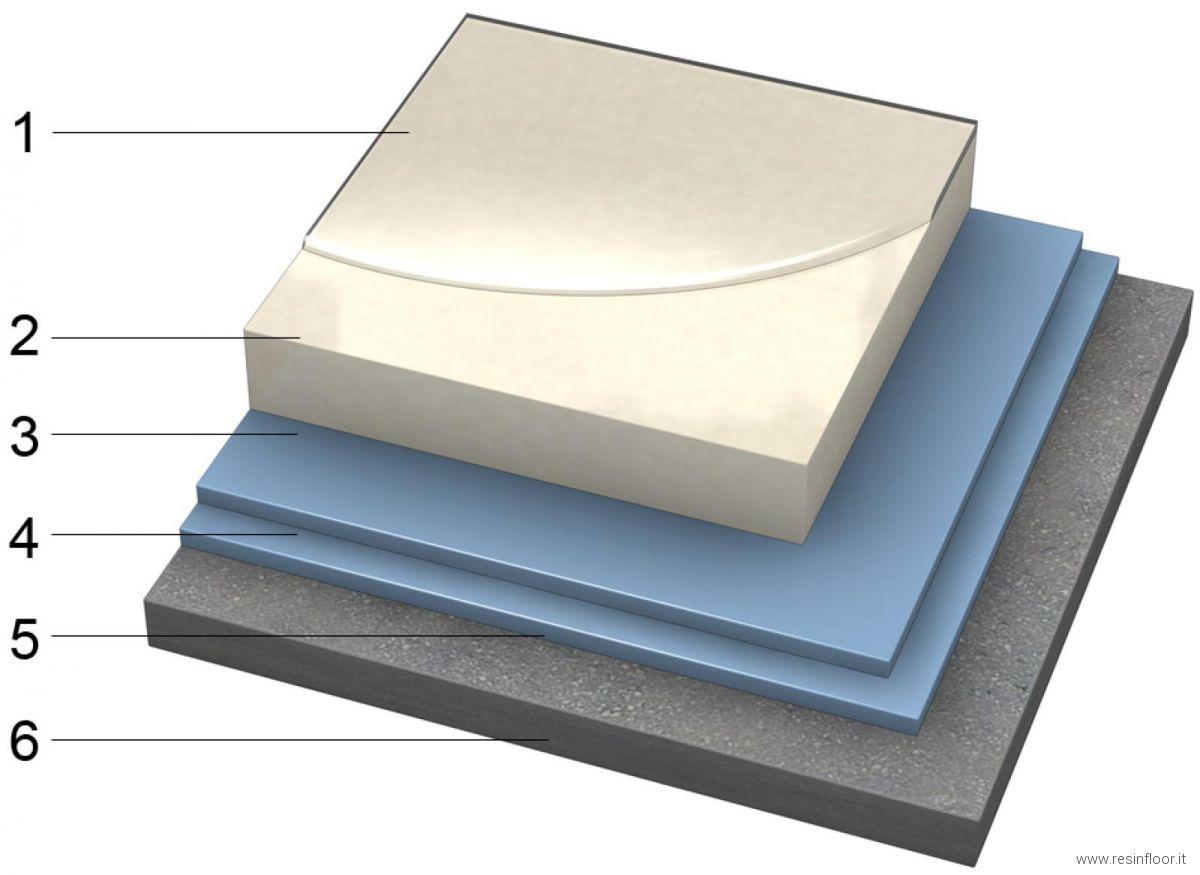 Pavimento Bianco Opaco : Pavimento bianco puro in resina resin floor srl